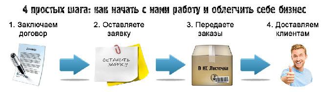 Курьерские услуги по Москве
