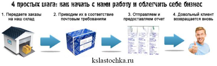 otpravka_zakazov_pochtoy_rossii