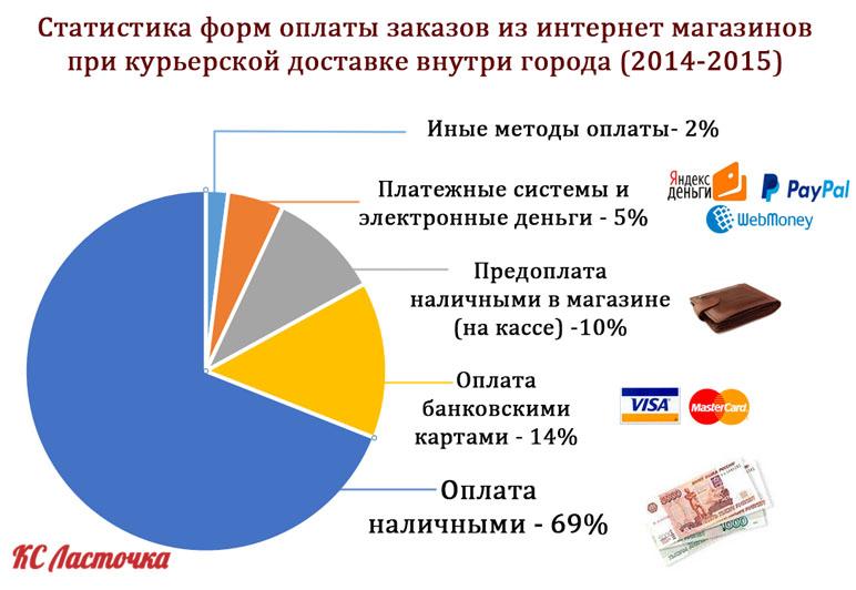 statistika_oplaty_nalichnimi